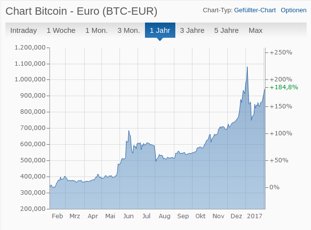 Kurs Bitcoin Aktuell