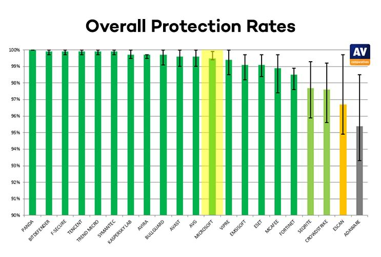 overall protection rates